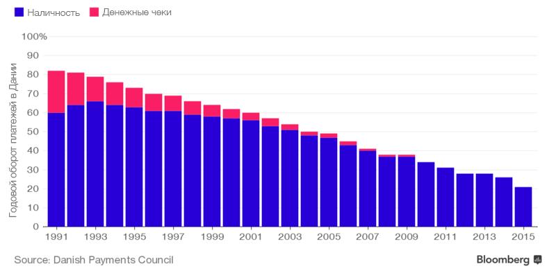 График уменьшения использования наличности в Дании