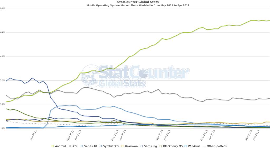 Динамика распределения мобильных ОС на рынке