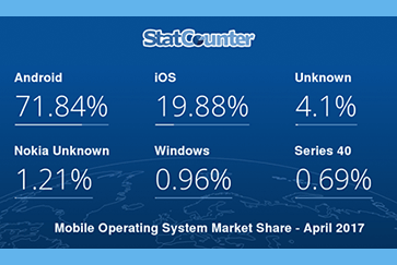 Распределение доли мобильных ОС на рынке