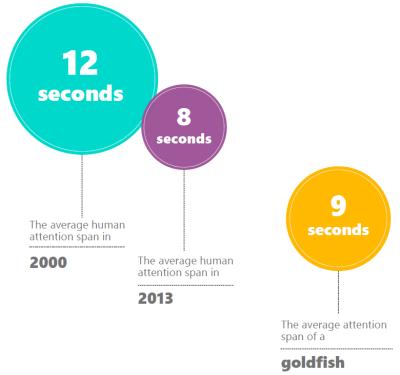 Внимание людей уменьшилось на 4 секунды