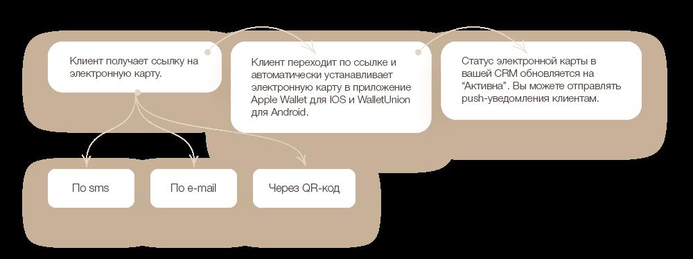 Способы добавления карты на смартфон